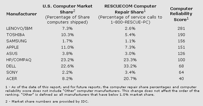 Las marcas de PC más fiables [2012]
